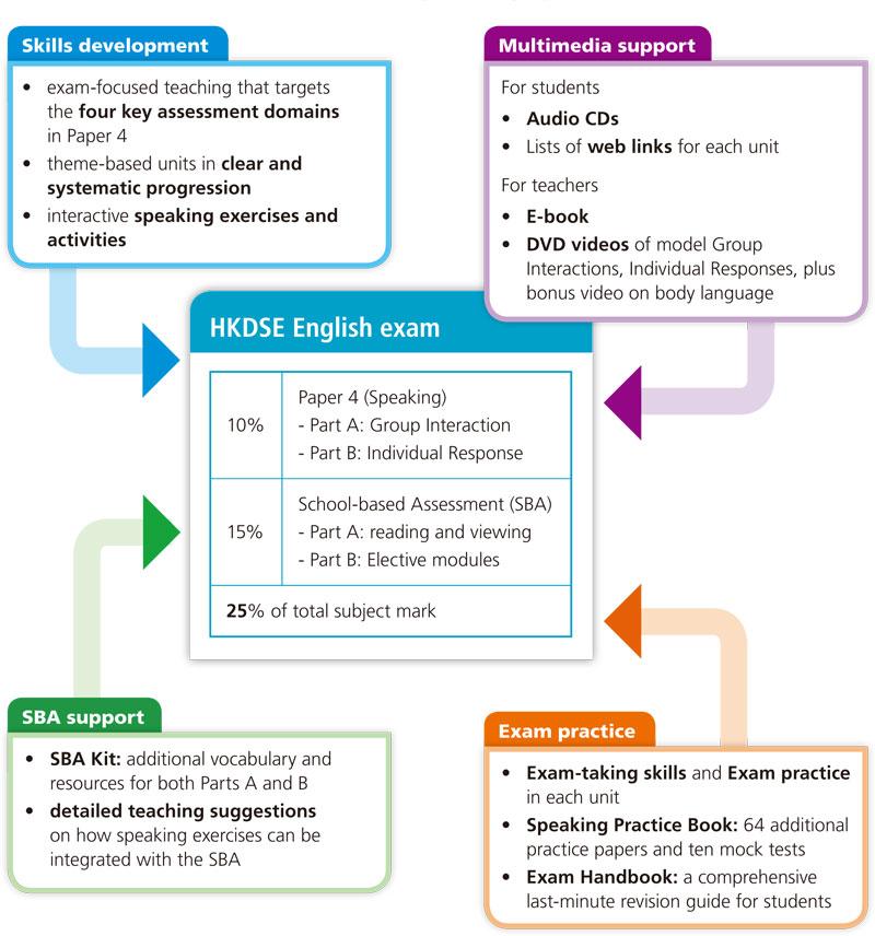 HKDSE Exam Skills